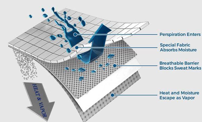 فناوری لایه محافظ با پد ضد تعریق در زیرپوش ضد عرق مردانه